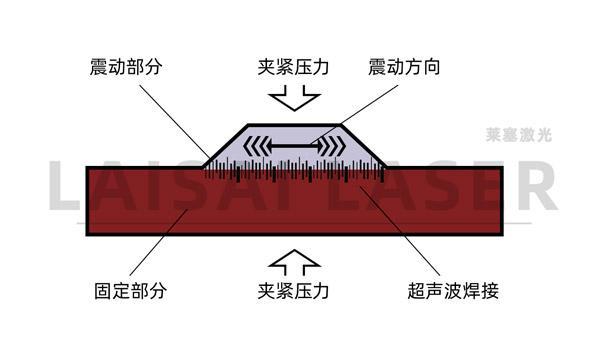 塑料超声波焊接和塑料激光焊接的优缺点