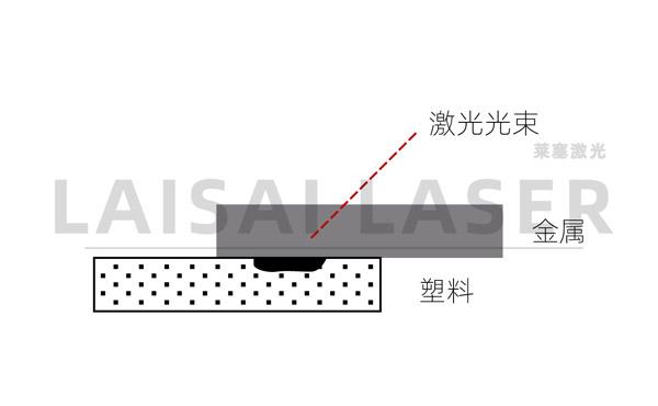 金属与塑料的激光焊接工艺