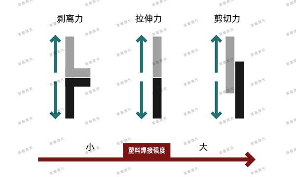 塑料焊接强度和载荷方向的关系