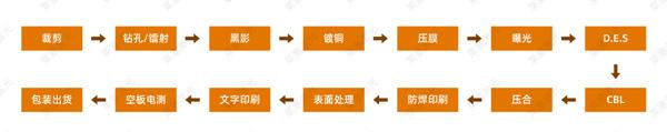 线路板激光钻孔原理2