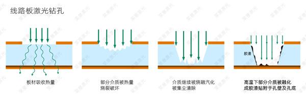 线路板激光钻孔原理1