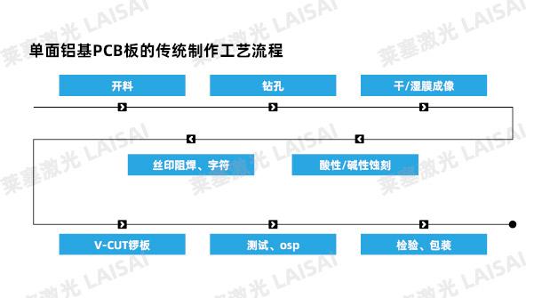 铝基PCB板的传统生产流程