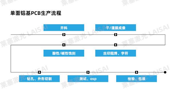 单面铝基PCB生产流程