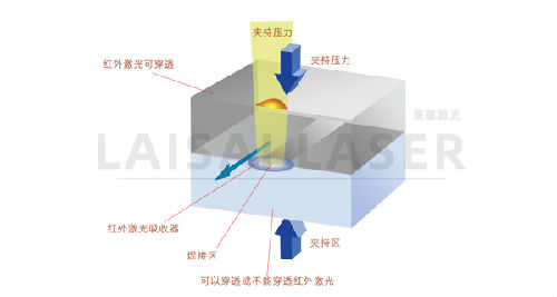 塑料激光焊接的介绍指南